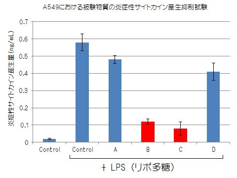A549における炎症性サイトカイン産生抑制試験結果 LPS(細菌細胞壁構成成分)を添加し、炎症性